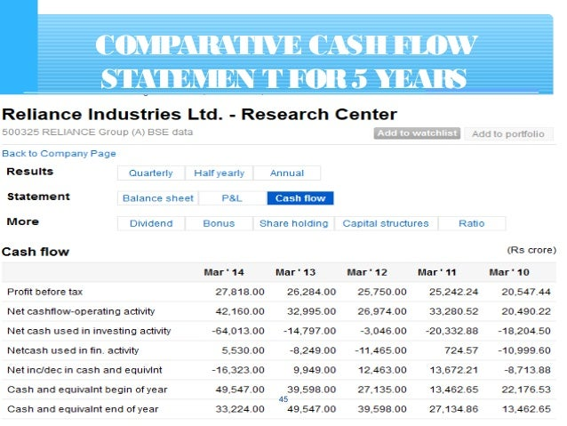 Cash Flow Statement with examples – Statement of Cash Flows Template