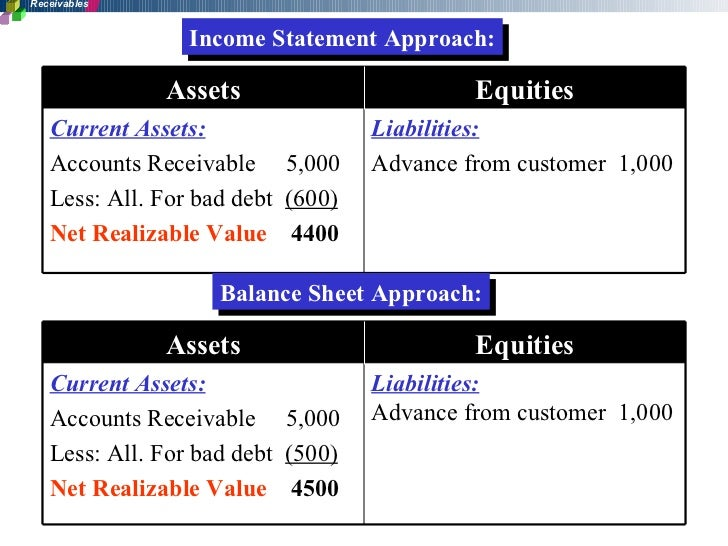 accounts receivable and income statement Accounts receivable-related party  nominal amounts were ascribed for each period for which an income statement is  receivable/accounts payable.