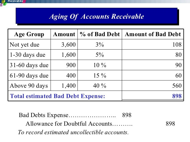 total accounts receivable View the accounts receivable job description for information and details about this position such as funds received and total account balances.