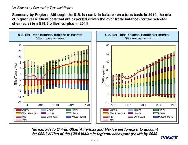 Report: U S  Chemistry Exports Linked To Shale Gas Could Double By 20…