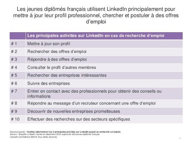 Les jeunes diplômés français utilisent LinkedIn principalement pour mettre à jour leur profil professionnel, chercher et p...