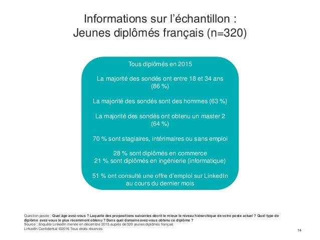 Informations sur l'échantillon : Jeunes diplômés français (n=320) 1414 Question posée : Quel âge avez-vous ? Laquelle des ...