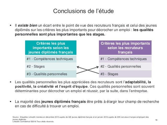  Il existe bien un écart entre le point de vue des recruteurs français et celui des jeunes diplômés sur les critères les ...