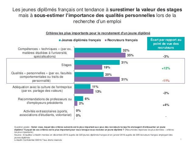 6 Les jeunes diplômés français ont tendance à surestimer la valeur des stages mais à sous-estimer l'importance des qualité...
