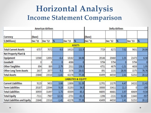 income statement essay The income statement, also called the profit and loss statement, is a report that shows the income, expenses, and resulting profits or losses of a company during a.