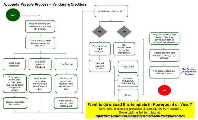 Accounting Process Flow Chart: Accounts Payable Process (Vendors) Templaterh:slideshare.net,Chart