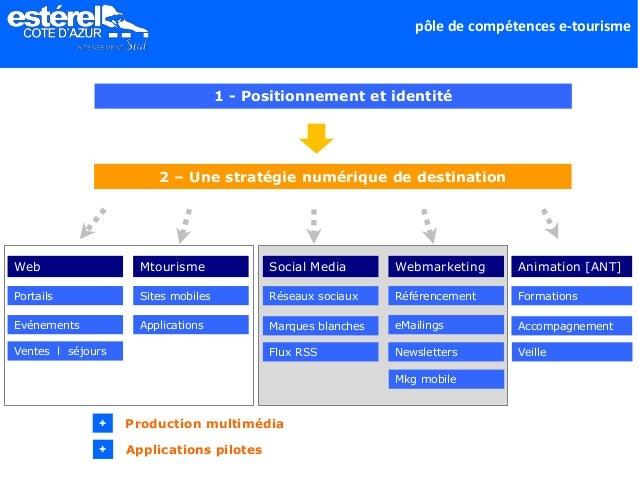 pôle de compétences e-tourisme 2 – Une stratégie numérique de destination Web Portails Evénements Mtourisme Sites mobiles ...