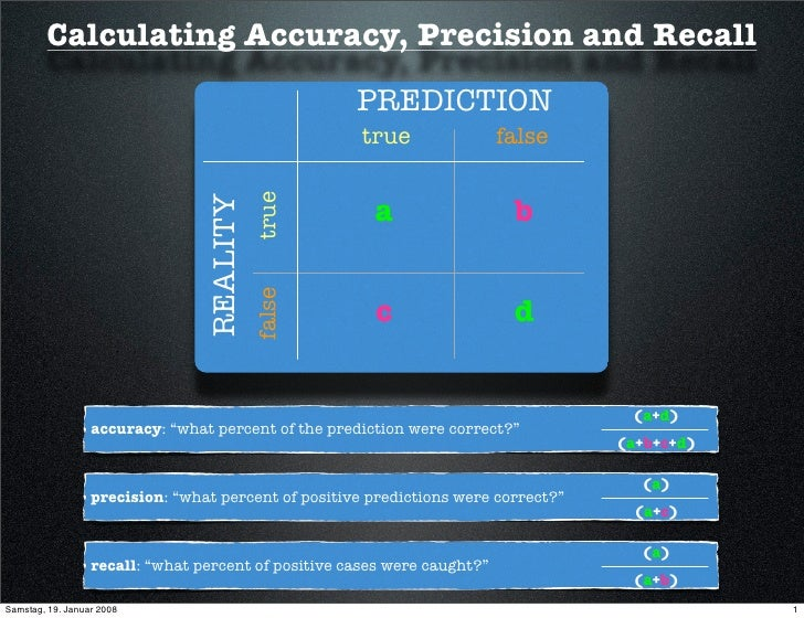 Calculating Accuracy, Precision and Recall                                                      PREDICTION                ...