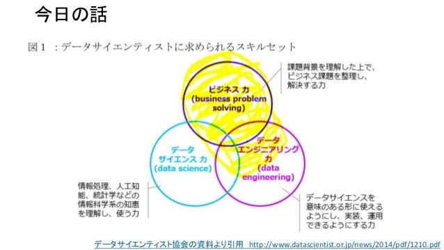 機械学習の精度と売上の関係 Slide 2