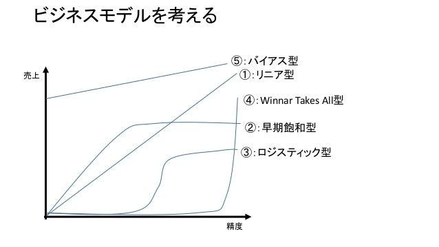 機械学習の精度と売上の関係 Slide 3