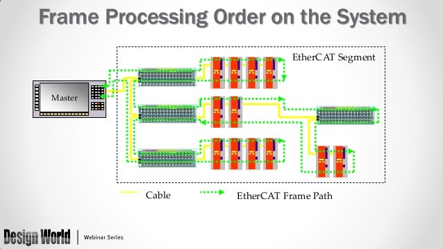 Accurate Synchronization of EtherCAT Systems Using