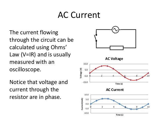 AC Current  The current flowing  through the circuit can be  calculated using Ohms'  Law (V=IR) and is usually  measured w...