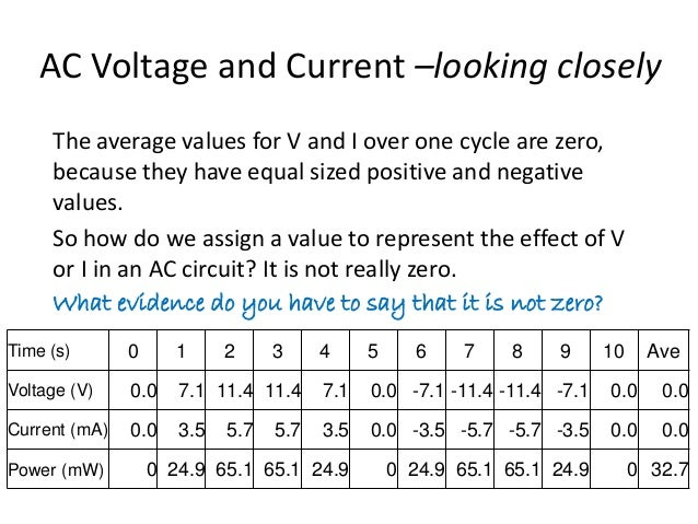 AC Voltage and Current –looking closely  The average values for V and I over one cycle are zero,  because they have equal ...