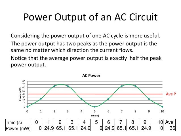Power Output of an AC Circuit  Considering the power output of one AC cycle is more useful.  The power output has two peak...
