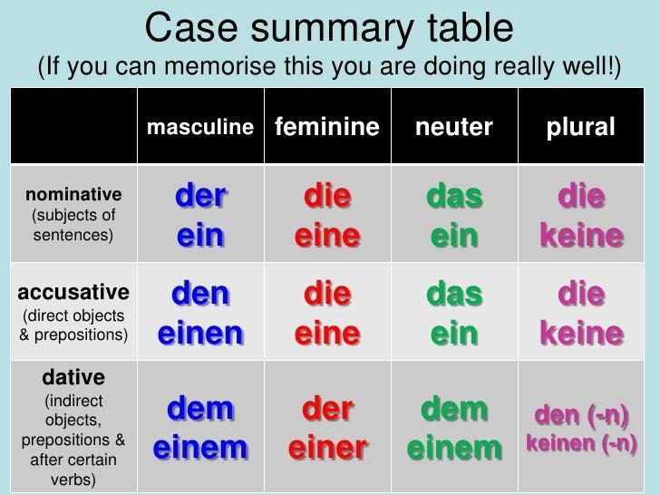 German Dative Pronouns | Study.com