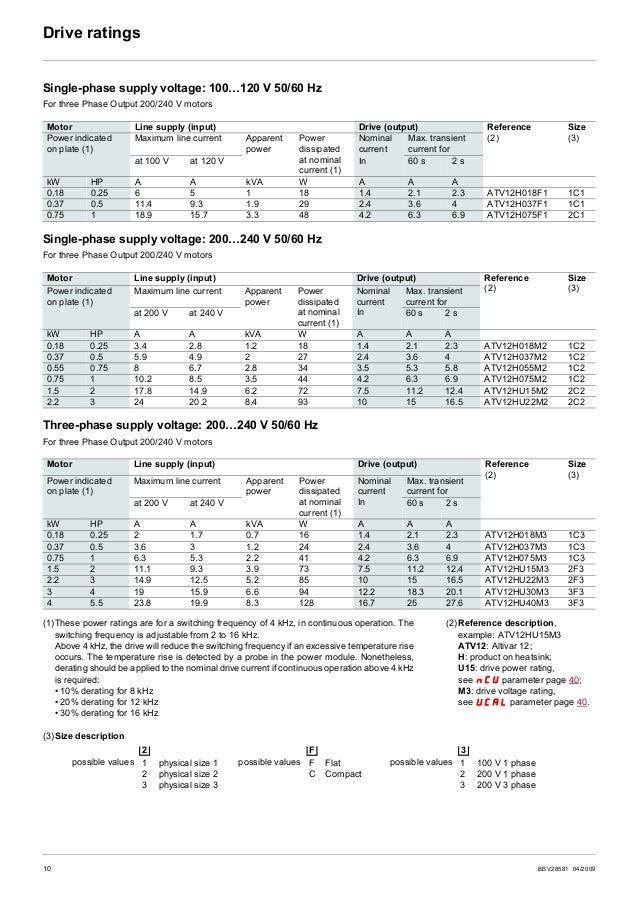 BBV28581 04/2009 11 Dimensions and weights ATV12H018F1, 018M2, 037F1, 037M2, 037M3, 018M2, 018M3, 055M2, 075M2 ATV12H075F1...