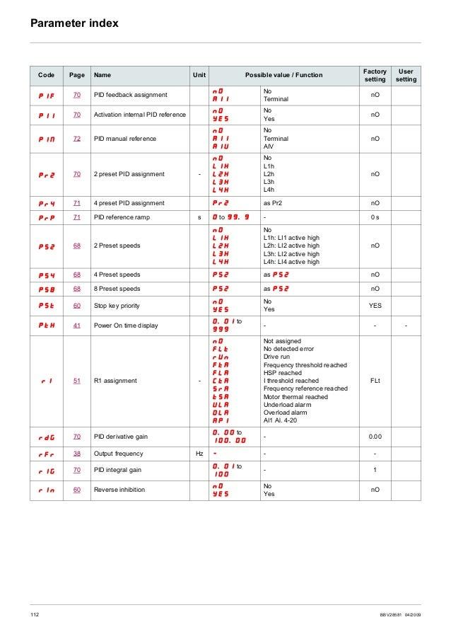 Ac drive altivar 12 user manual