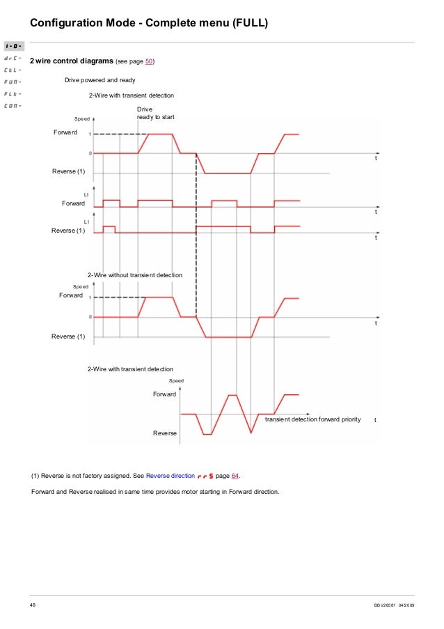 BBV28581 04/2009 49 Configuration Mode - Complete menu (FULL) 3-wire control diagram (see page 50) I-O- drC- CtL- FUN- FLt...