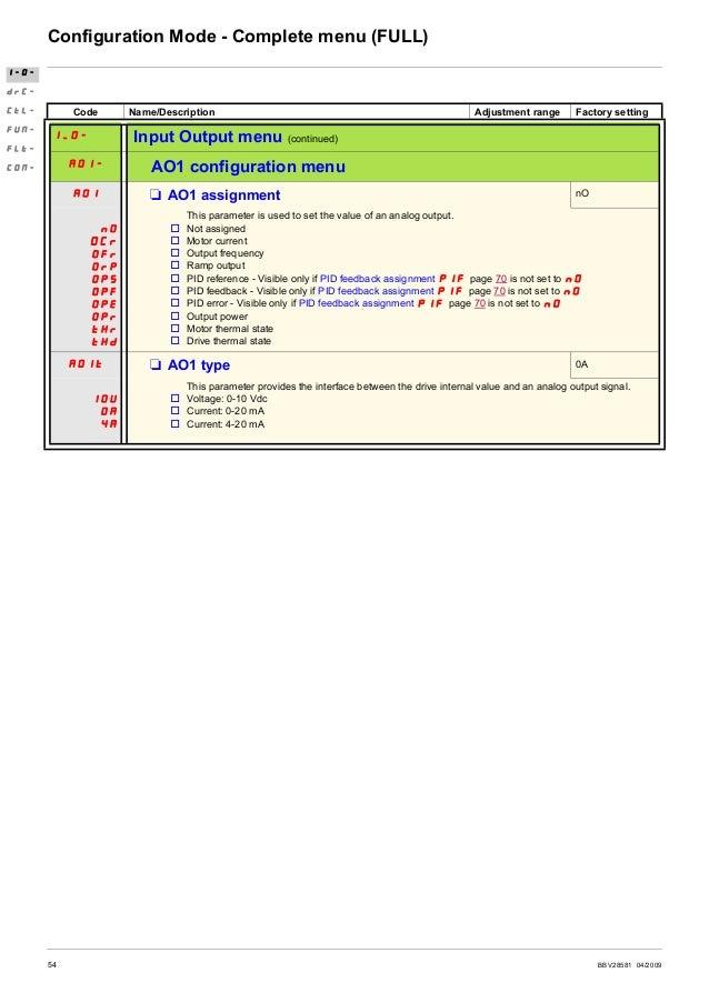 BBV28581 04/2009 55 Configuration Mode - Complete menu (FULL) (1)In = nominal drive current Code Name/Description Adjustme...