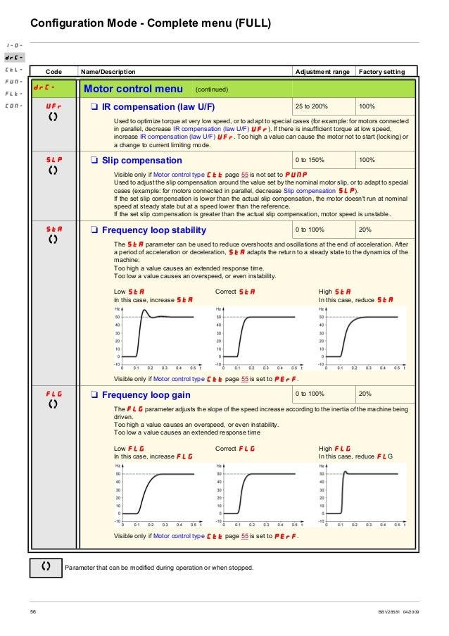 BBV28581 04/2009 57 Configuration Mode - Complete menu (FULL) Code Name/Description Adjustment range Factory setting drC- ...