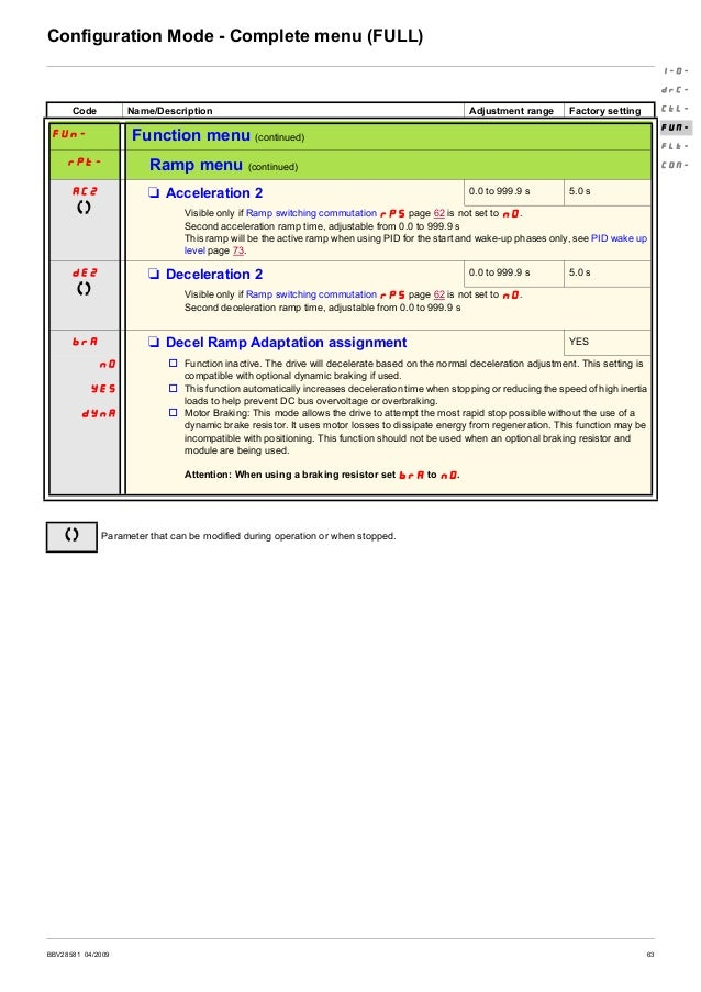64 BBV28581 04/2009 Configuration Mode - Complete menu (FULL) Code Name/Description Adjustment range Factory setting FUn- ...