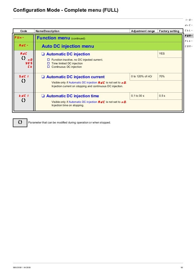 66 BBV28581 04/2009 Configuration Mode - Complete menu (FULL) Code Name/Description Adjustment range Factory setting FUn- ...