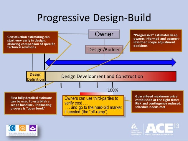 design and build procurement method The results are assessed against the experience of other countries and  recommended methods for selection of the design and build contractor.