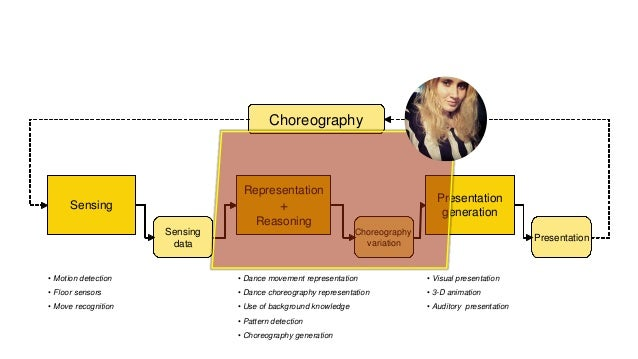 Method Questionnaire: How do choreographers work (with technologies) Tool: Proof of concept digital choreo assistant Evalu...