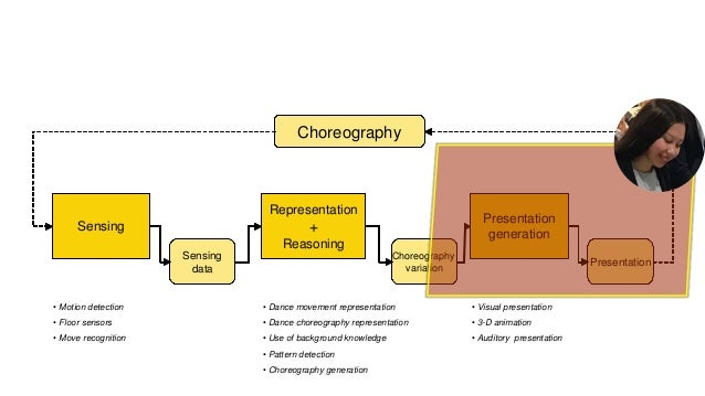 Experiment: Comparing 4 choreography presentation methods