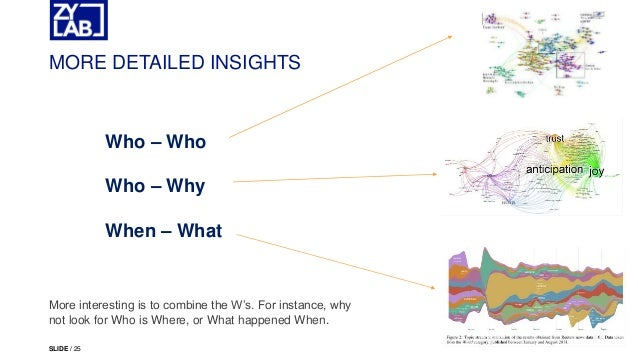 ACEDS ZyLAB Webinar AI Based EDiscovery Analytics - Ediscovery data map