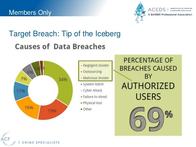 Members Only Target Breach: Tip of the Iceberg