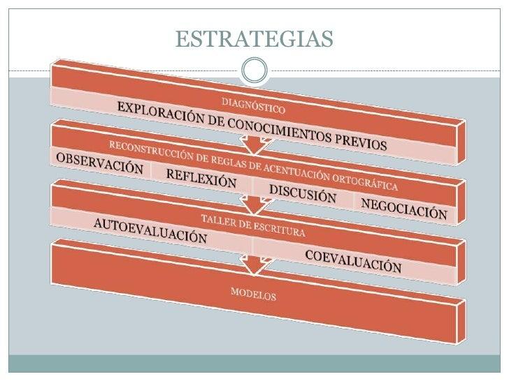 Acentuación Slide 3