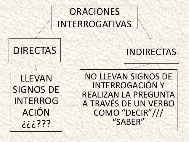 Acentuación De Palabras Interrogativas Y Exclamativas