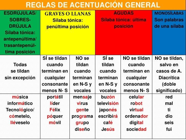 Para Los Efectos De Las Reglas Generales De Comercio Acentuaci 243 N General Y Especial