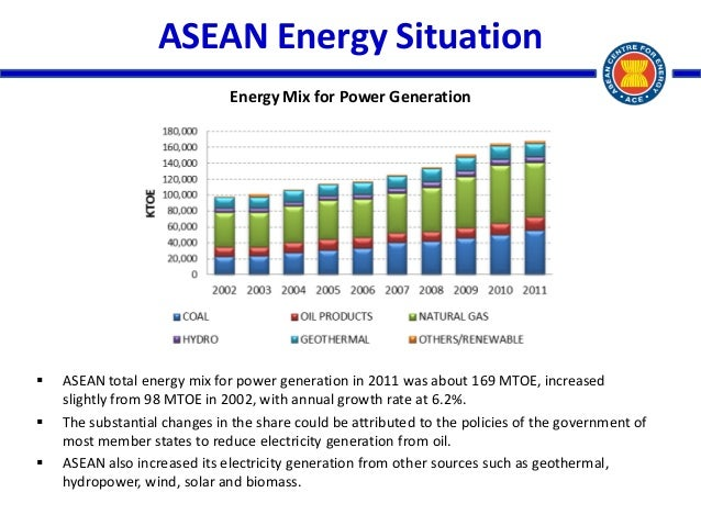 Ace Ppt For Asean Japan Energy Efficient Conference Final