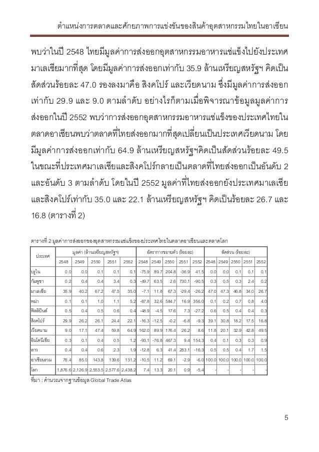 ตำแหน่งตลาดสินค้าอุตสาหกรรมไทยในตลาดอาเซียน Ace prompt2 บทที่2 Slide 2