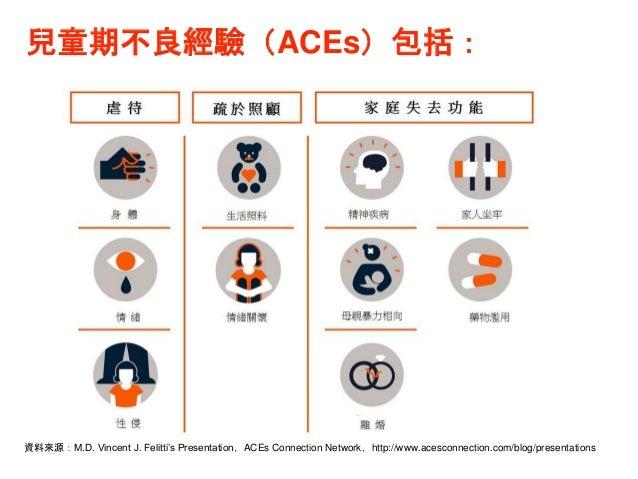 資料來源:M.D. Vincent J. Felitti's Presentation,ACEs Connection Network,http://www.acesconnection.com/blog/presentations 兒童期不良...