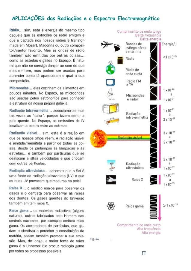 APLICAÇÕES das Radiações e o Espectro Electromagnético