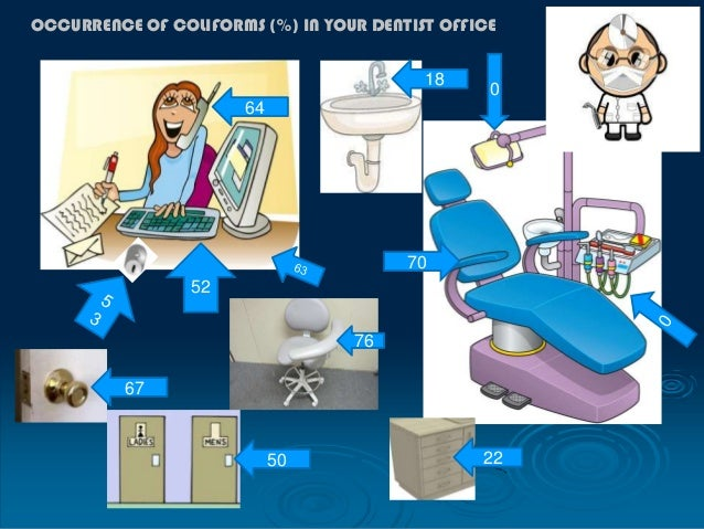 4 OCCURRENCE OF E. COLI (%) IN YOUR DENTIST OFFICE 20 48 25