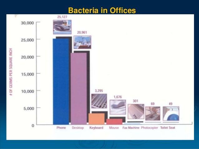 0 200 400 600 800 1000 1200 Men Women Comparison of Bacteria in Men vs Women Offices HPCCFU/4sqinAverage