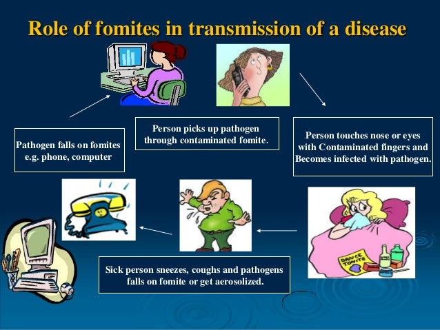 Role of fomites in transmission of a disease Sick person sneezes, coughs and pathogens falls on fomite or get aerosolized....