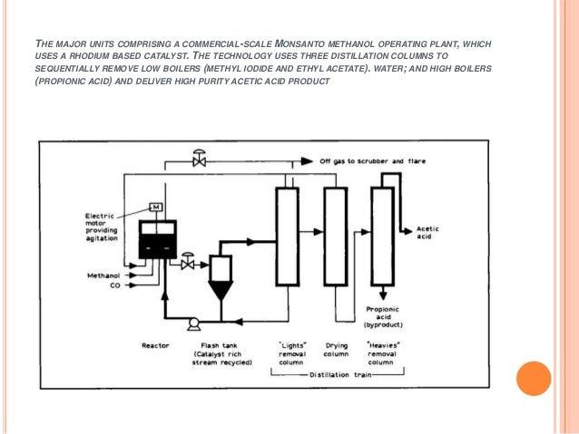 acetic acid production 15 638?cb\\\=1478682152 acetic acid diagram wiring diagram schematic name
