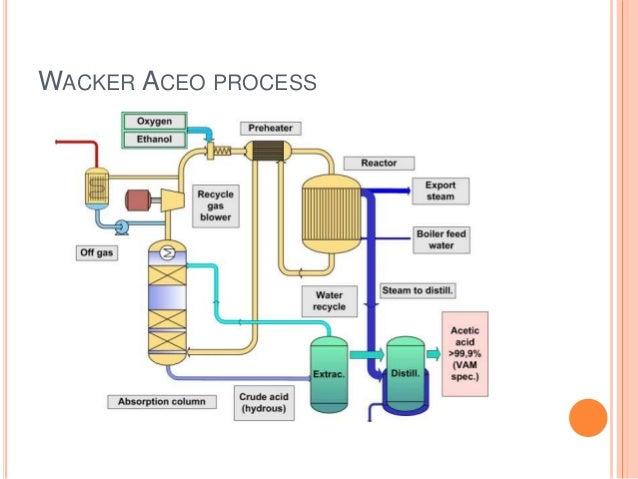 acetic acid production 17 638?cb=1478682152 acetic acid production