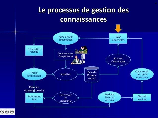 Le Web sémantique pour la formation et la gestion des ...