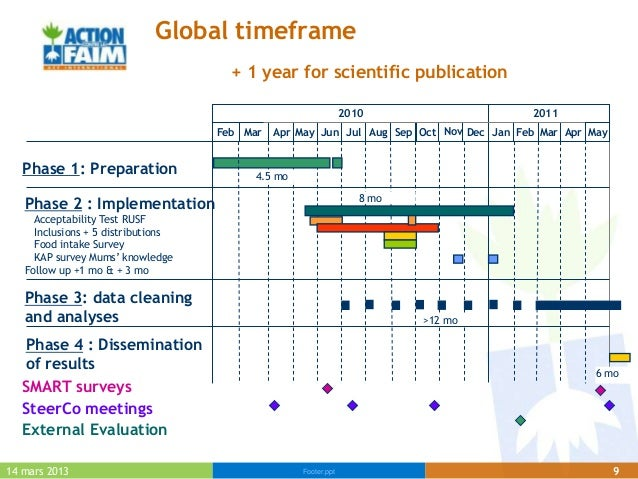 Global timeframe                                      + 1 year for scientific publication                                 ...
