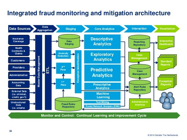 Acfe Presentation On Analytics For Fraud Detection And