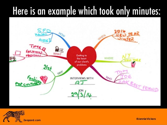 Mind Mapping Presentation By Jennie Vickers Of