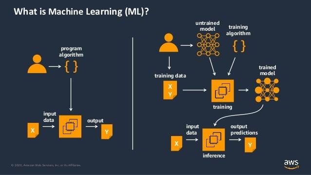 Rendi unica l'offerta della tua startup sul mercato con i servizi Machine Learning di AWS Slide 2