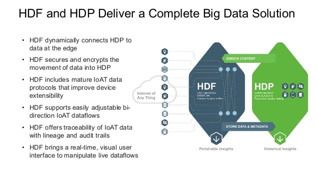 Solving Big Data Problems using Hortonworks