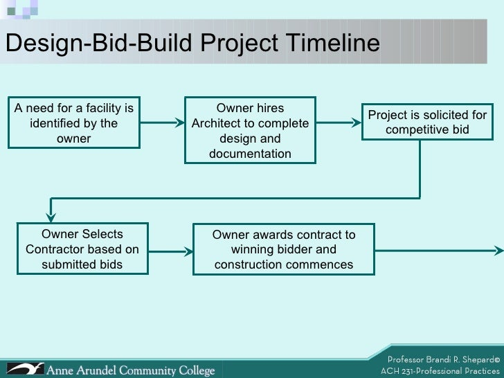ACH 231 Lecture 06 (Project Delivery
